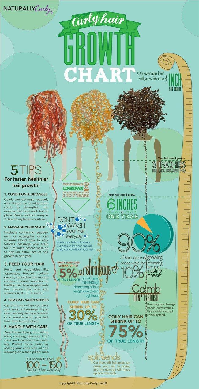 Natural Hair Growth Chart and Tips